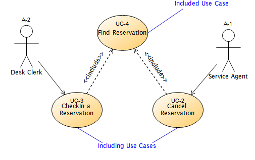 Include Use Case Diagram