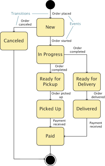 The Use Case Blog | Managing Requirements with Use Cases